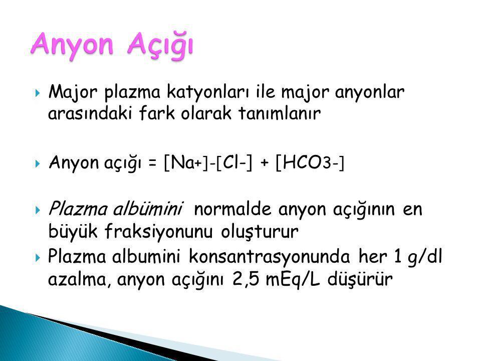 Anyon Açığı Major plazma katyonları ile major anyonlar arasındaki fark olarak tanımlanır. Anyon açığı = [Na+]-[Cl-] + [HCO3-]